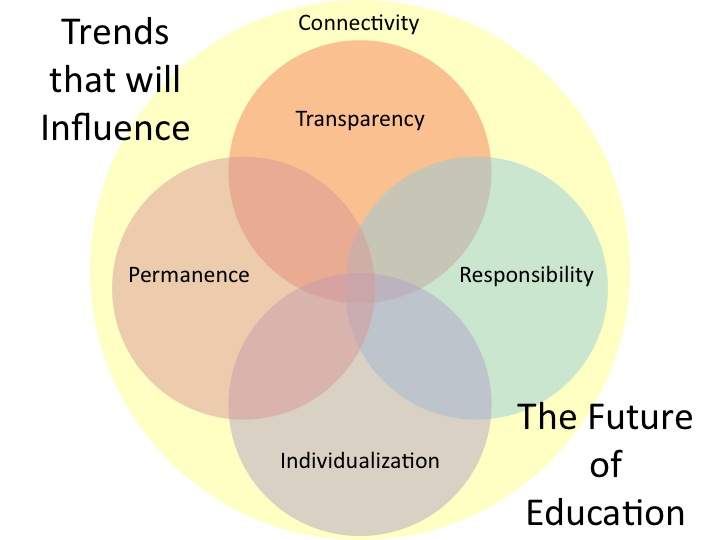 future trends in health education and Current trends the effectiveness of school health education the school health  education evaluation (shee), conducted in collaboration with cdc, from 1982.