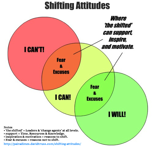 Shifting Attitudes by David Truss