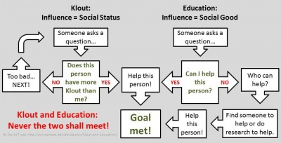 """Klout and Education: Never the two shall meet!"""