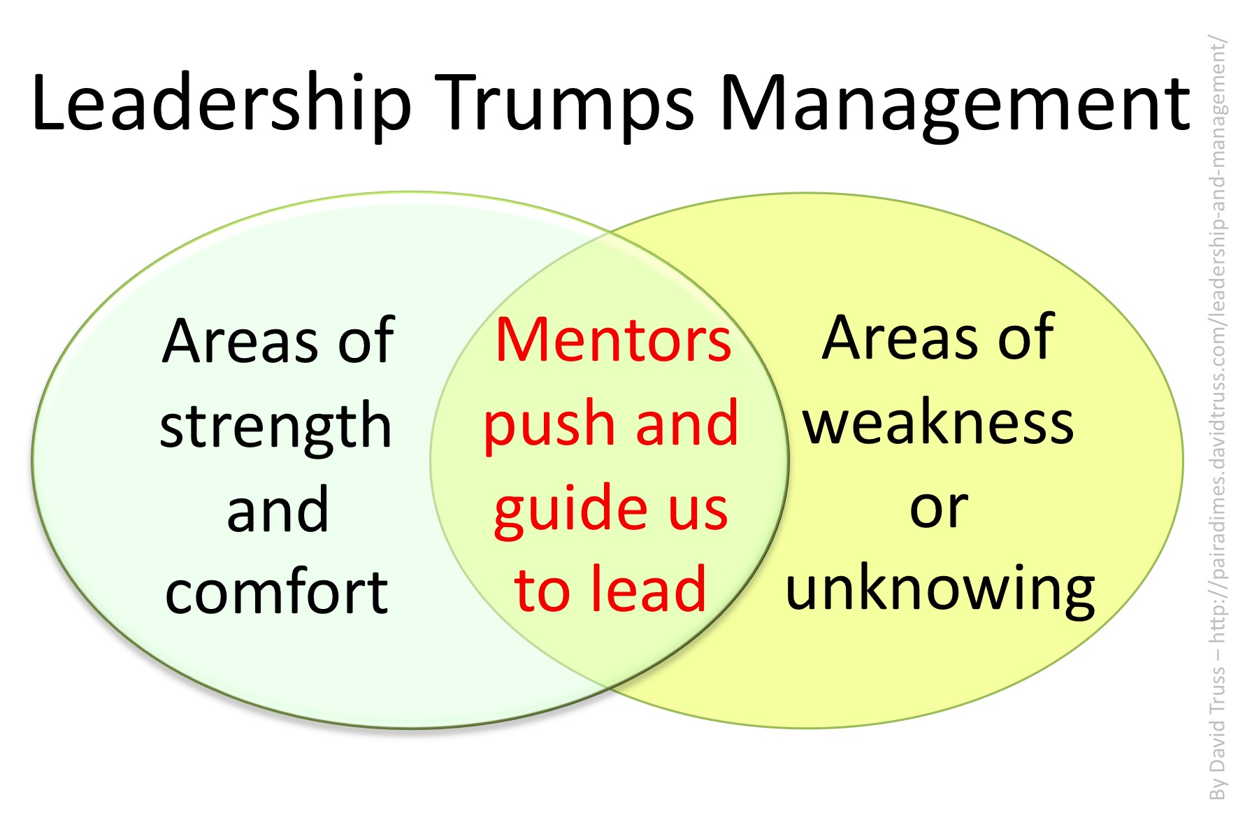 leadership and management david truss pair a dimes for your leadership trumps management