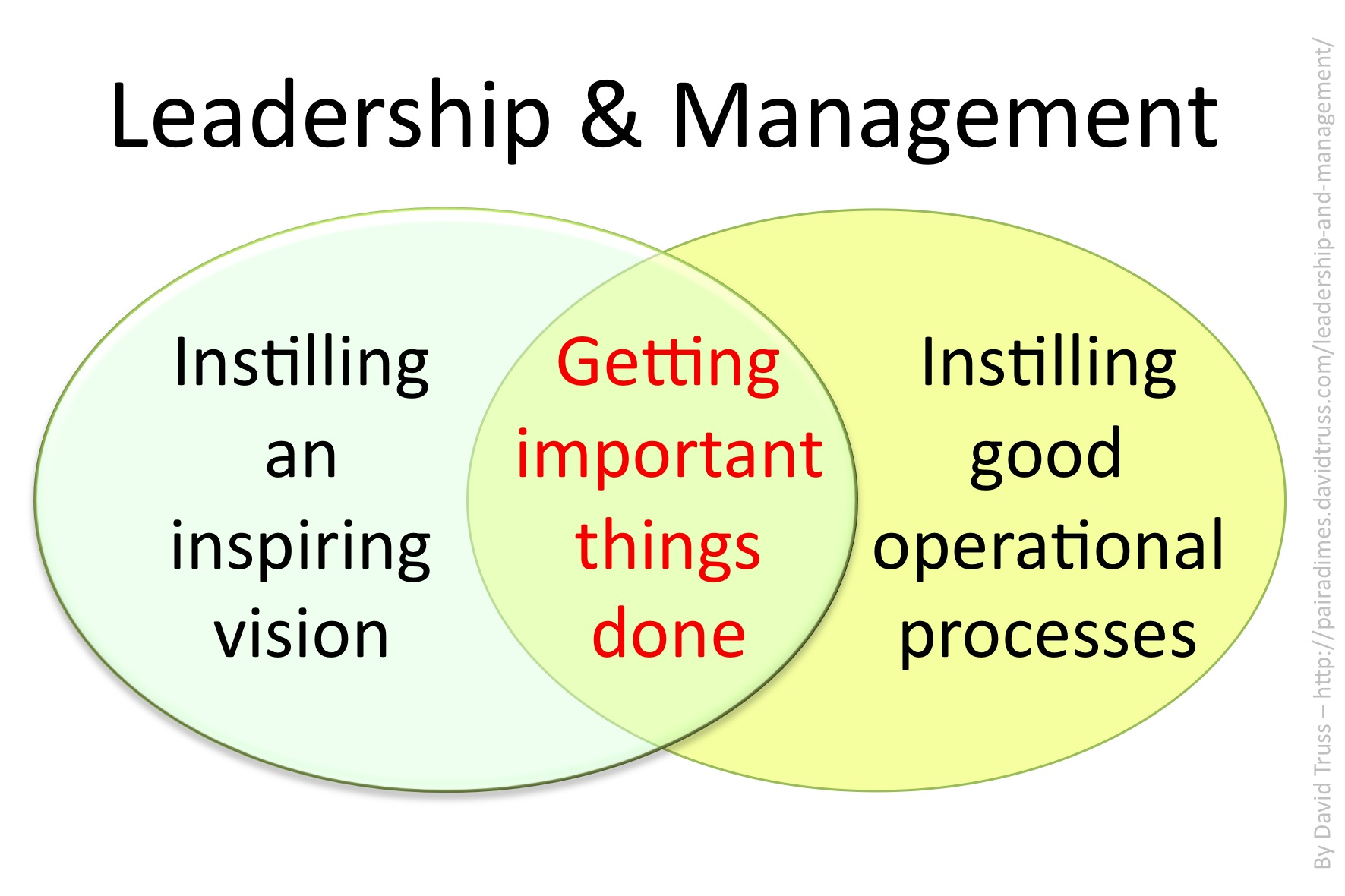 explain the differences between management and leadership and how cultivating leadership skills Managerial skills are often picked up over time and with trial and error methods   while leadership is in no way a perfect science, a good way to judge what   this insightful quote explains the difference between what people  goal, and  you cannot reach this goal without cultivating other leaders and.