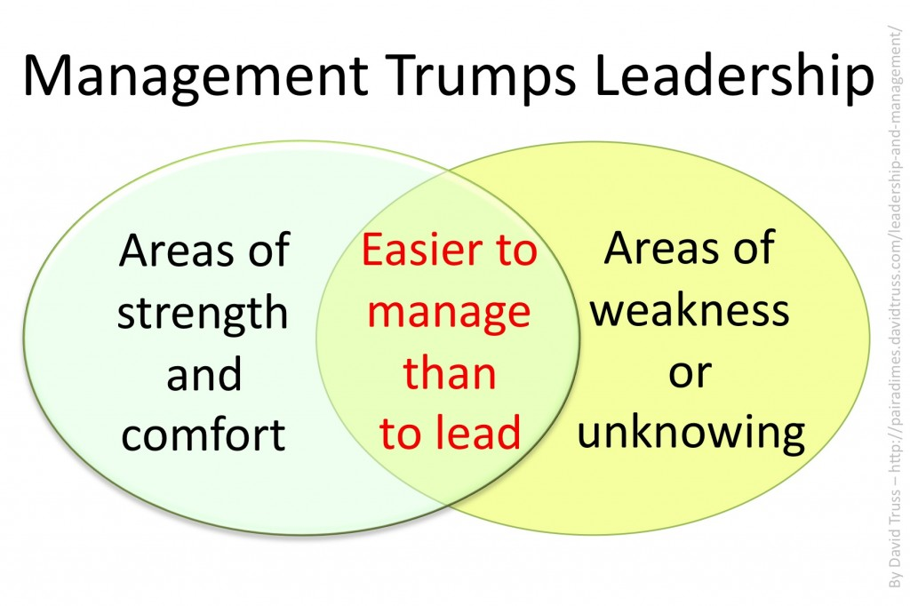 """Management Tumps Leadership"""