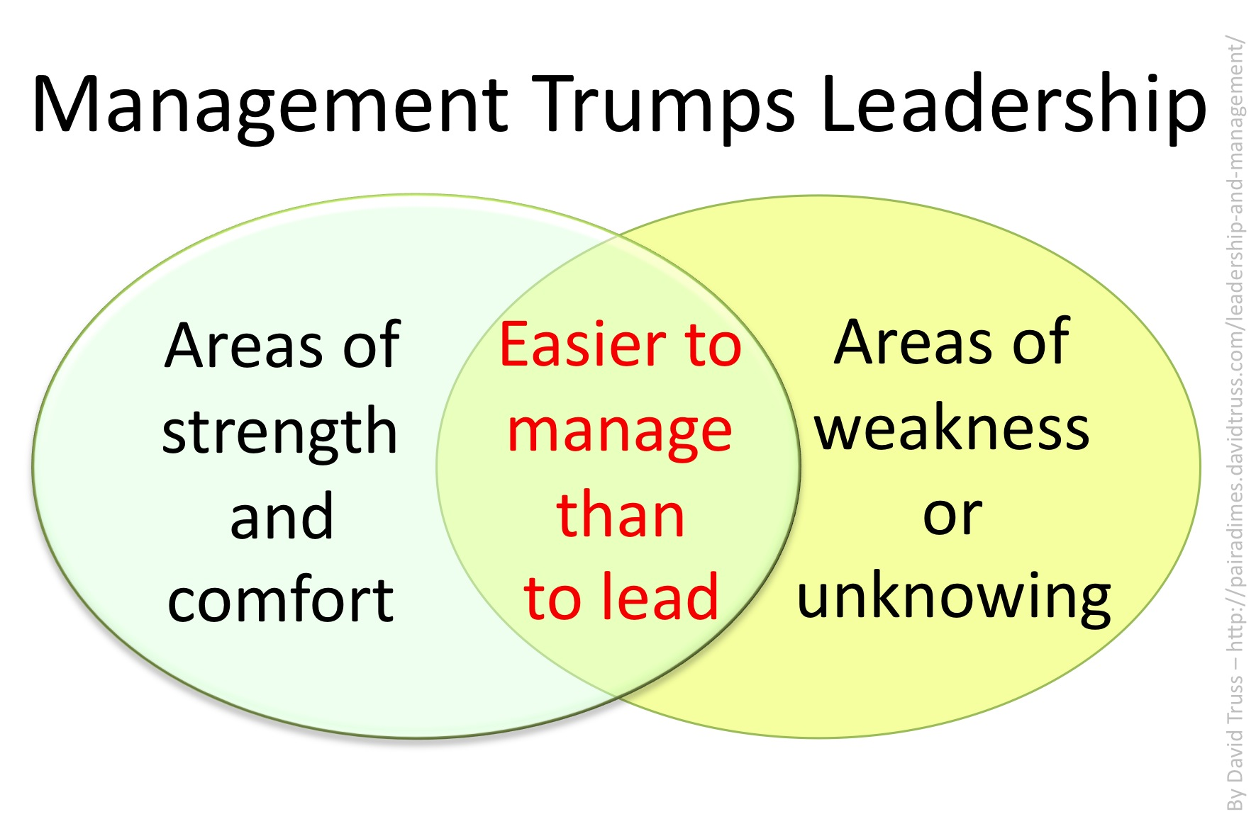 leadership and management david truss pair a dimes for your management tumps leadership