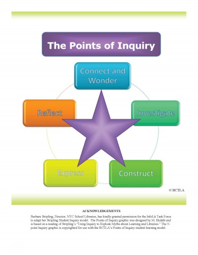 The Points of Inquiry_ A Framework for Information Literacy and the 21st-Century Learner - Barbara Stripling - BCTLA