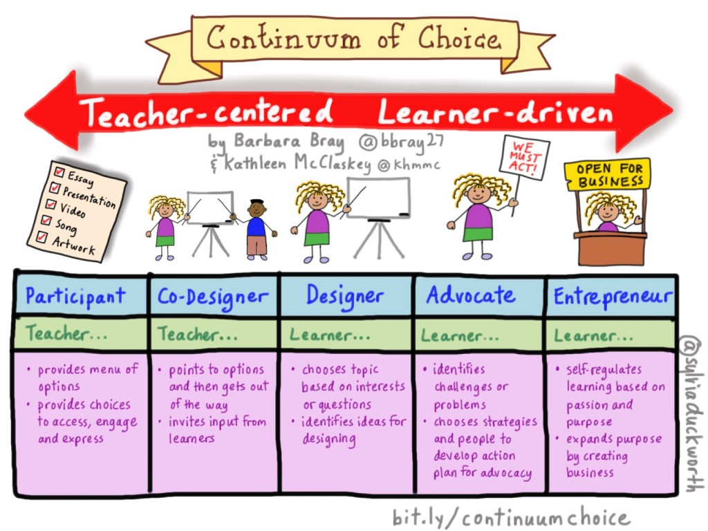 Continuum of Choice - Bray and McClaskey